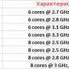 Стали известны цены и характеристики серверных процессоров Opteron 4200