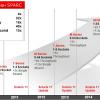 Процессор Oracle SPARC T5 будет выпущен с опережением графика