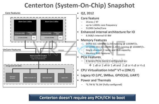 Intel Centernon