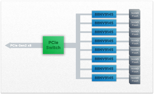 Native PCIe SSD reference design using 88NV9145