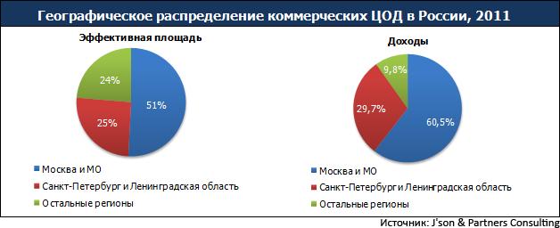 Статистика по ЦОД