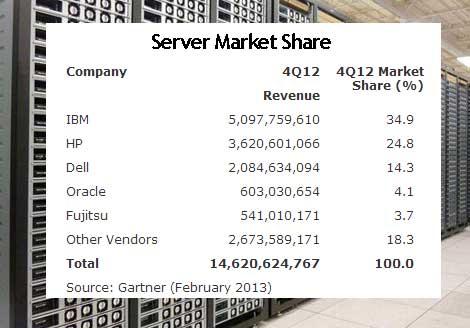 Мировой рынок серверов в 4 квартале 2012 года