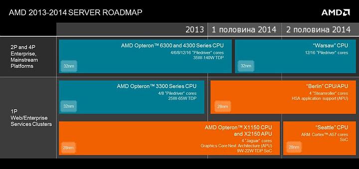 Roadmap серверных процессоров AMD 2013-2014