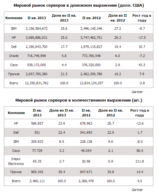 Рынок серверов во 2 квартале 2013 года
